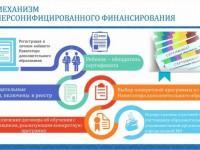 О системе персонифицированного дополнительного образования детей